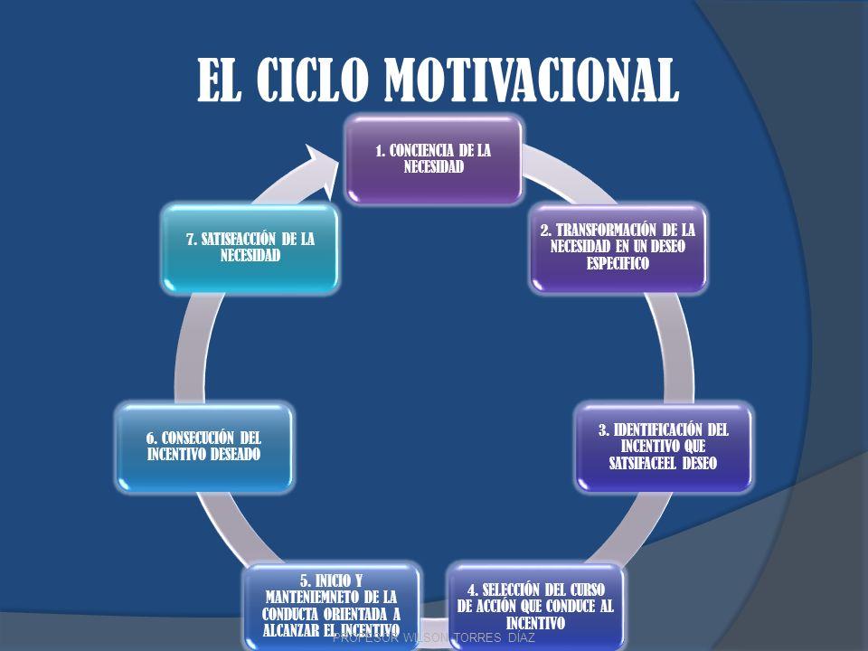 EL CICLO MOTIVACIONAL 1. CONCIENCIA DE LA NECESIDAD 2. TRANSFORMACIÓN DE LA NECESIDAD EN UN DESEO ESPECIFICO 3. IDENTIFICACIÓN DEL INCENTIVO QUE SATSI
