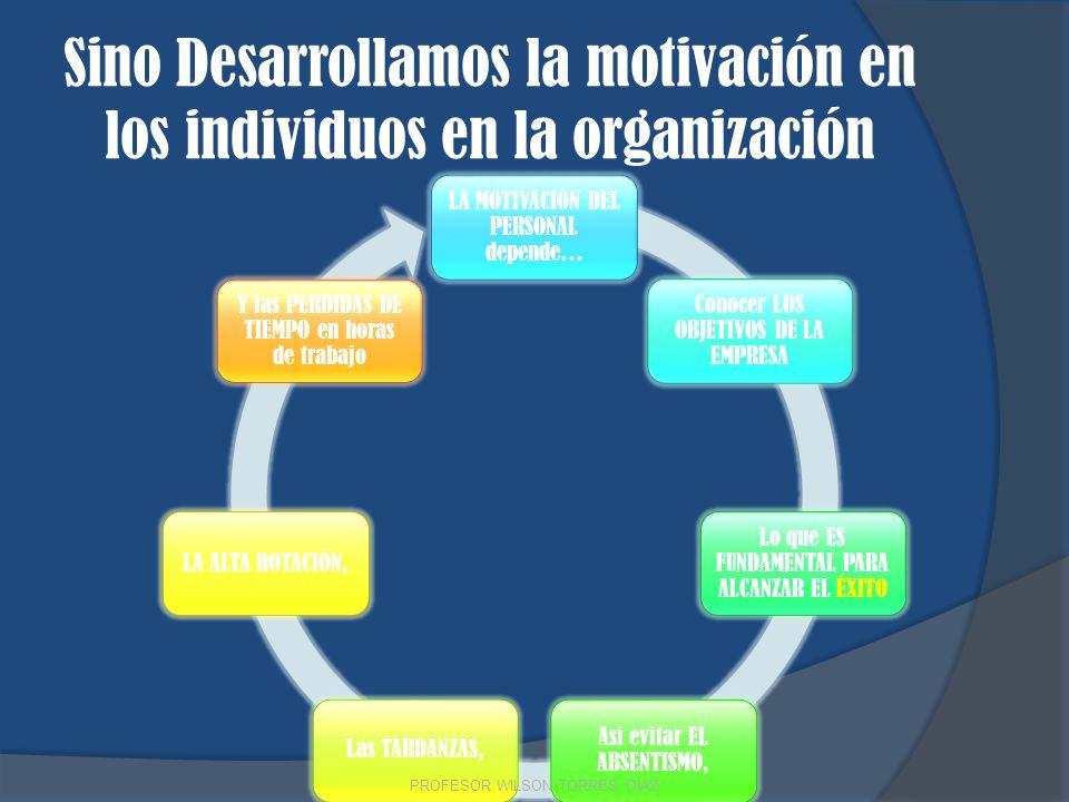 Sino Desarrollamos la motivación en los individuos en la organización LA MOTIVACIÓN DEL PERSONAL depende… Conocer LOS OBJETIVOS DE LA EMPRESA Lo que E