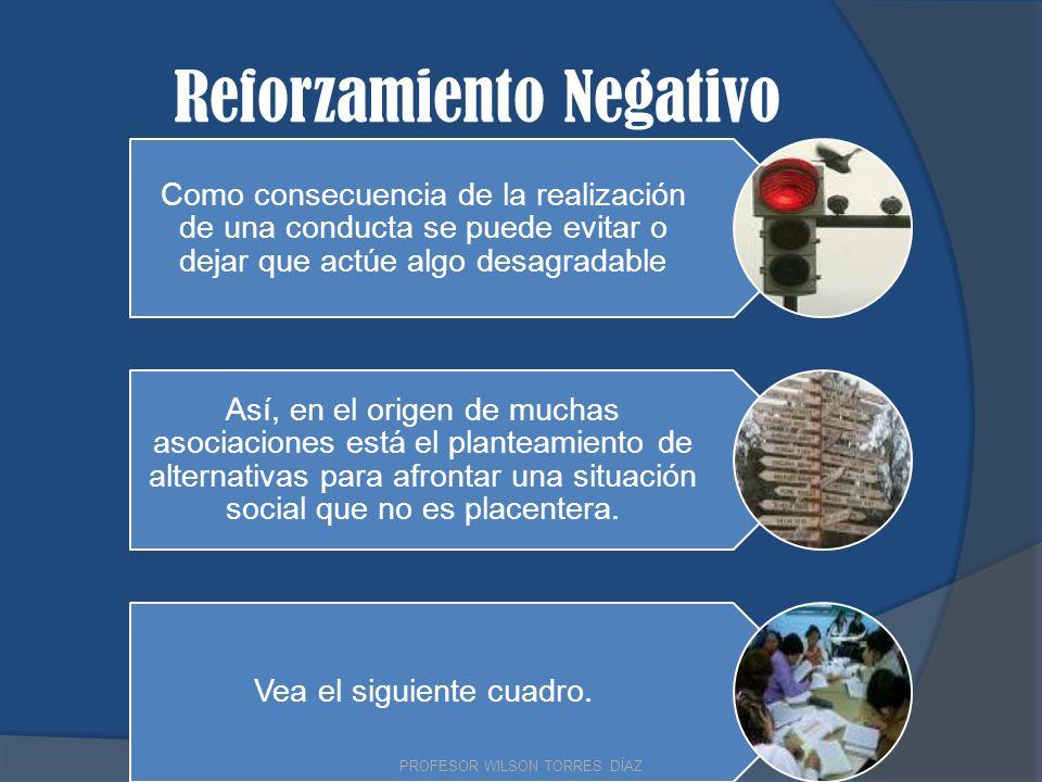 Reforzamiento Negativo Como consecuencia de la realización de una conducta se puede evitar o dejar que actúe algo desagradable Así, en el origen de mu