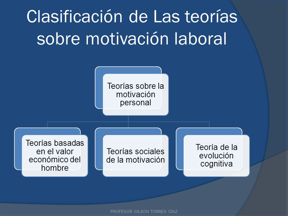 Clasificación de Las teorías sobre motivación laboral Teorías sobre la motivación personal Teorías basadas en el valor económico del hombre Teorías so