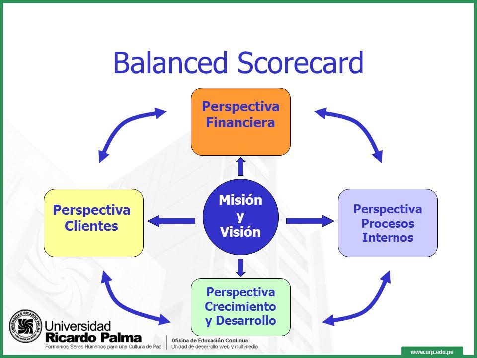 Balanced Scorecard Es un sistema de gestión que permite monitorear a través de indicadores la gestión de la empresa, determinando rápidamente qué área