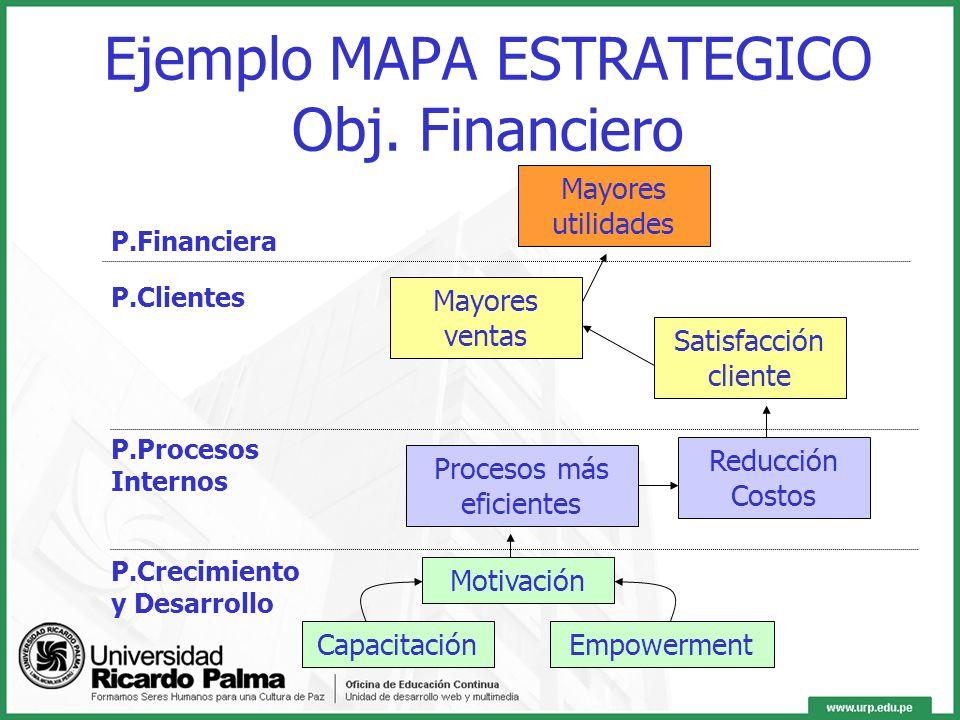 Balanced Scorecard Perspectiva Clientes Perspectiva Financiera Perspectiva Crecimiento y Desarrollo Perspectiva Procesos Internos Misión y Visión