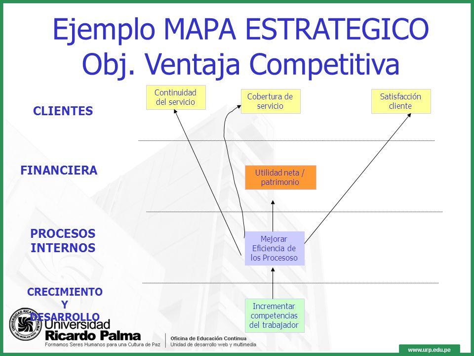 Ejemplo MAPA ESTRATEGICO Obj. Financiero Capacitación Procesos más eficientes Motivación Mayores ventas Empowerment Reducción Costos Satisfacción clie