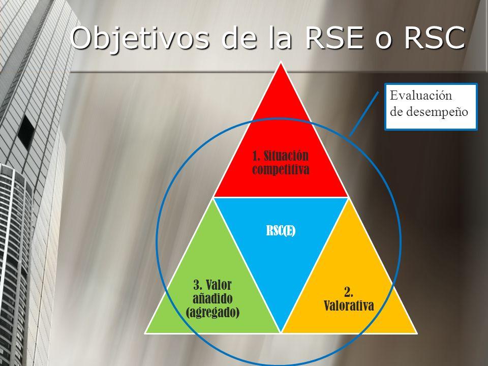Objetivos de la RSE o RSC 1. Situación competitiva 3. Valor añadido (agregado) RSC(E) 2. Valorativa Evaluación de desempeño