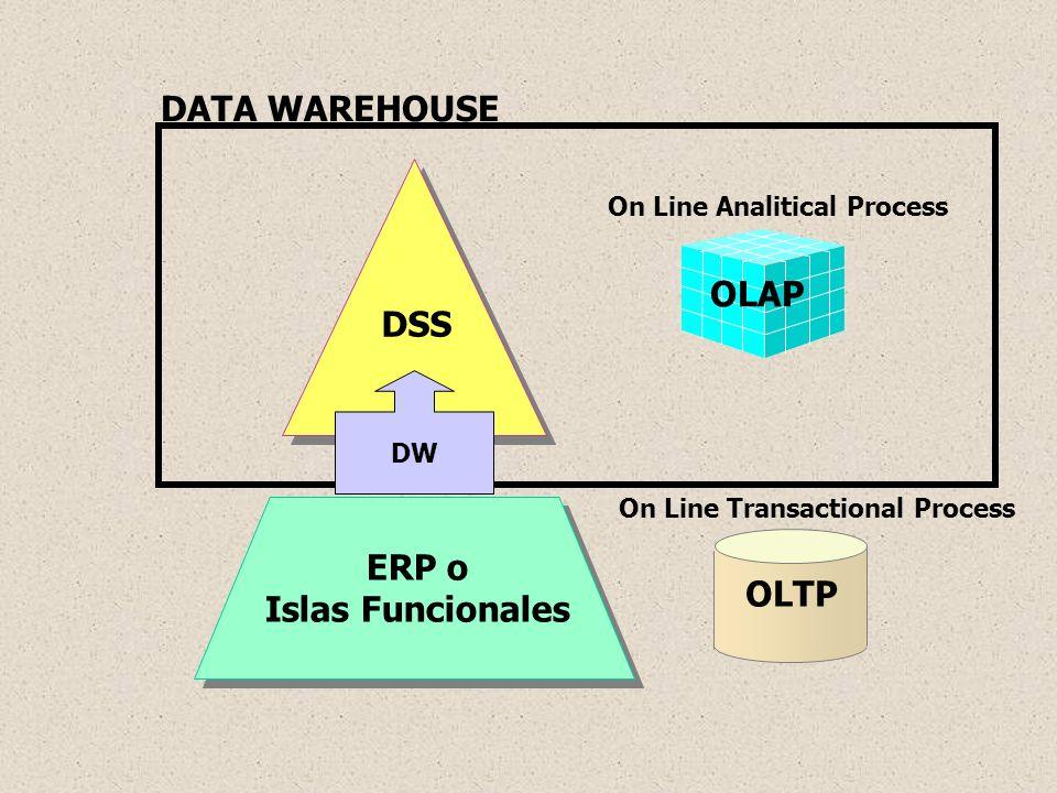 Modelo de Datos