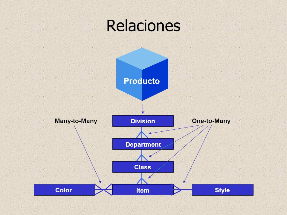 Relaciones Many-to-Many Geography Producto Division Item Class ColorStyle Department One-to-Many