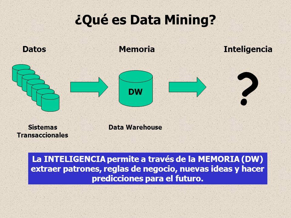 DatosMemoriaInteligencia DW Sistemas Transaccionales Data Warehouse La INTELIGENCIA permite a través de la MEMORIA (DW) extraer patrones, reglas de ne