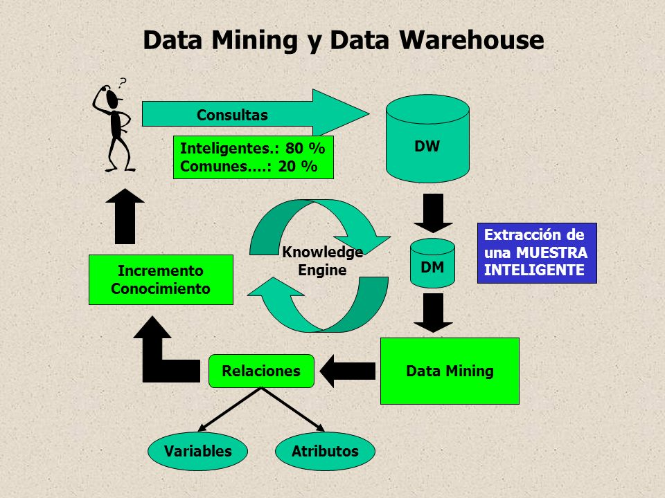 Data Mining y Data Warehouse DW Consultas Inteligentes.: 20 % Comunes….: 80 % Data Mining Relaciones VariablesAtributos Incremento Conocimiento DM Ext