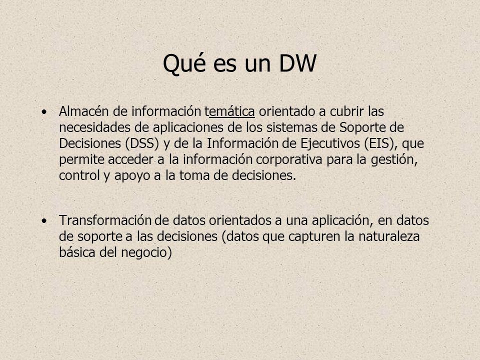 Qué es un DW Almacén de información temática orientado a cubrir las necesidades de aplicaciones de los sistemas de Soporte de Decisiones (DSS) y de la