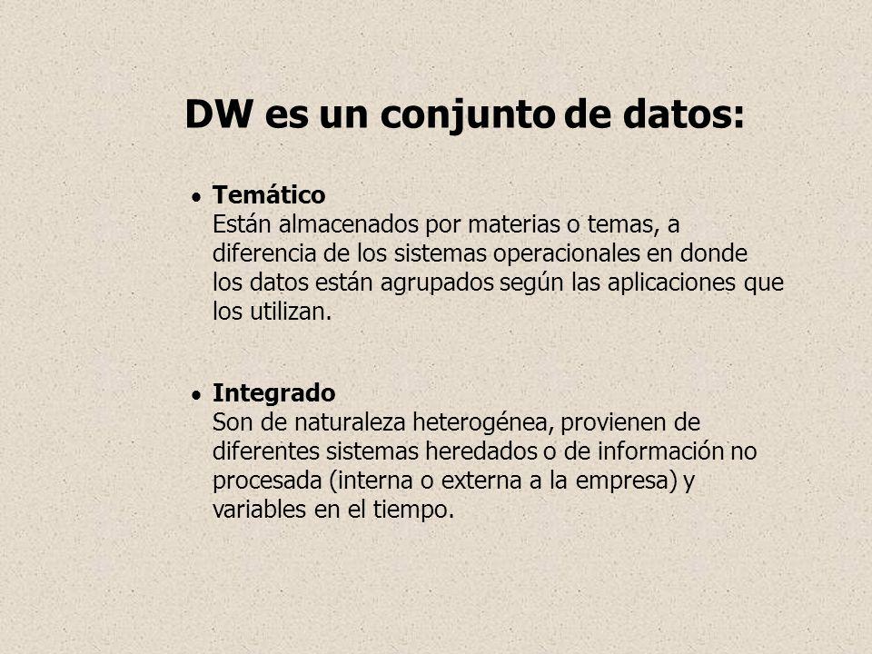 DW es un conjunto de datos: Temático Están almacenados por materias o temas, a diferencia de los sistemas operacionales en donde los datos están agrup