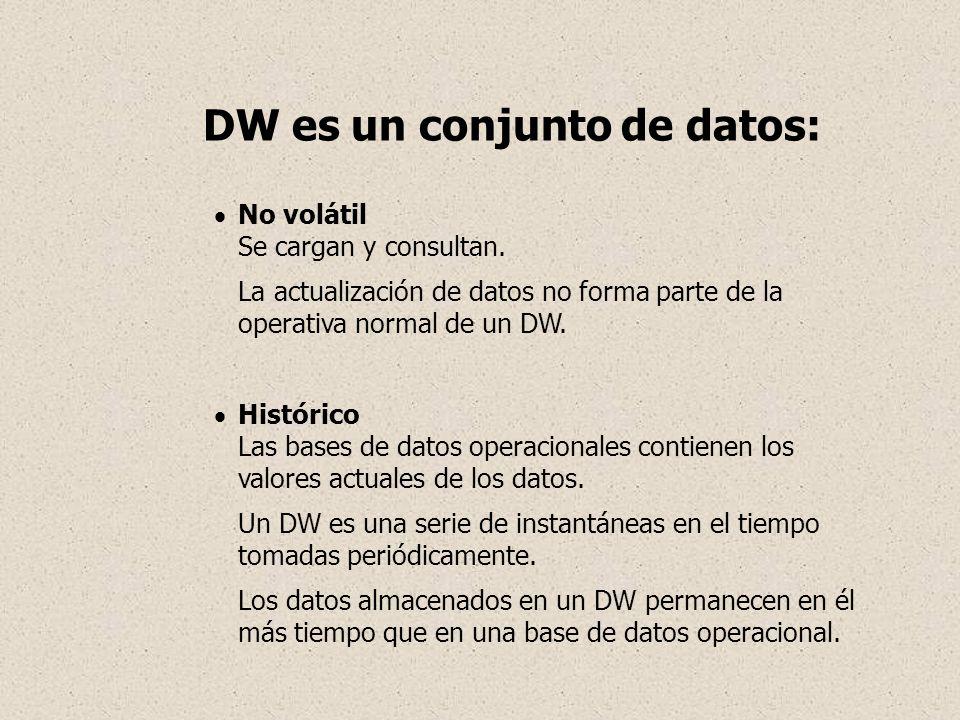 No volátil Se cargan y consultan. La actualización de datos no forma parte de la operativa normal de un DW. Histórico Las bases de datos operacionales