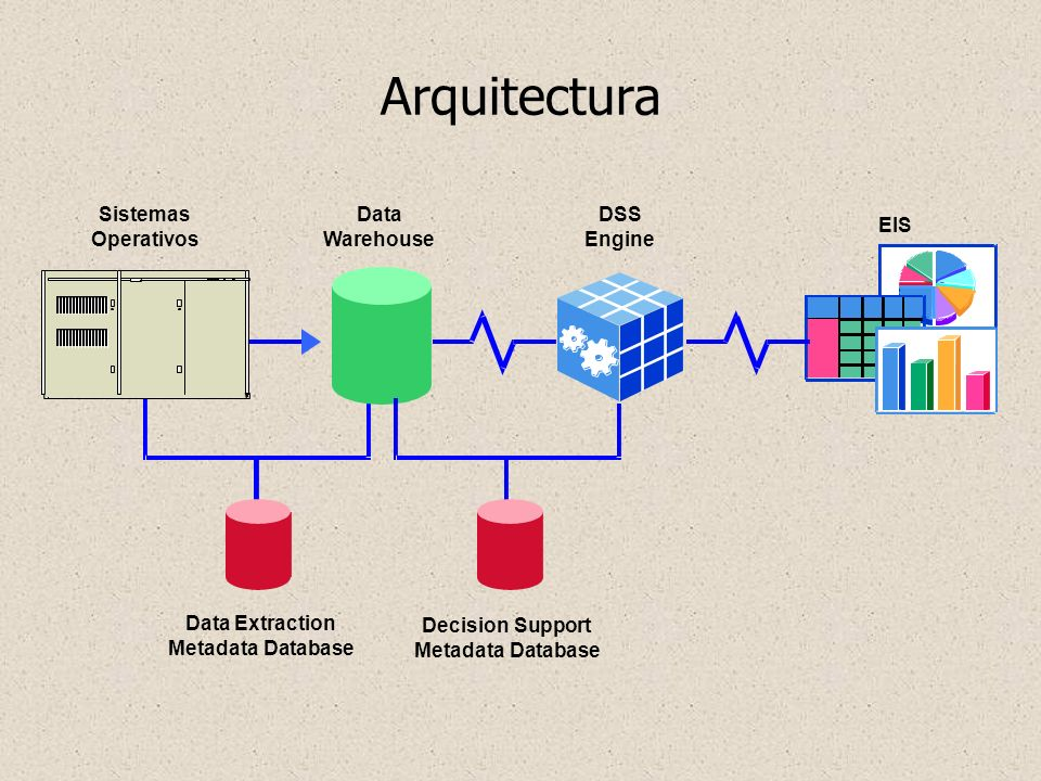 Arquitectura Data Extraction Metadata Database DSS Engine Data Warehouse Sistemas Operativos Decision Support Metadata Database