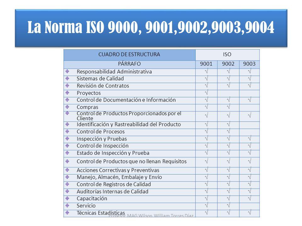 CUADRO DE ESTRUCTURAISO PÁRRAFO900190029003 Responsabilidad Administrativa Sistemas de Calidad Revisión de Contratos Proyectos Control de Documentació