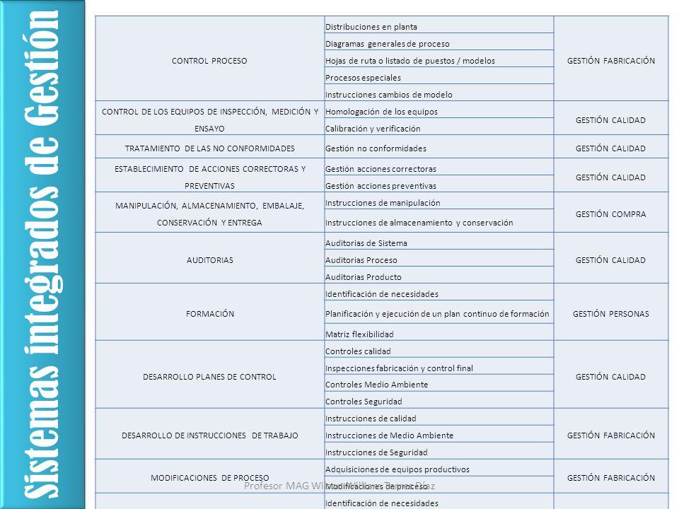 CONTROL PROCESO Distribuciones en planta GESTIÓN FABRICACIÓN Diagramas generales de proceso Hojas de ruta o listado de puestos / modelos Procesos espe