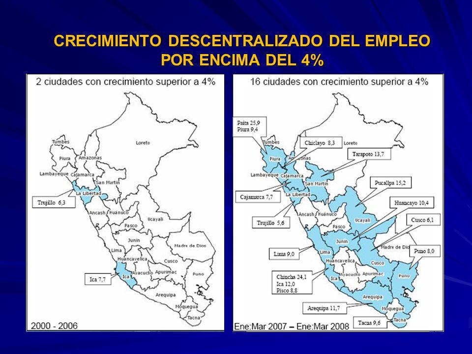 VARIABLES LIGADAS A LA INVERSIÓN EN EL PERÚ (Variaciones con respecto al año anterior) 2004200520062007 PBI (var%) 5.16.47.68.9 Inversión Privada (var%) 9.113.920.124.0 Inversión Pública (var%) 5.712.213.027.0 IPC (var%) 3.51.51.13.9 Empleo en empresas de 10 o más trabajadores (var%) 2.74.57.38.7 Exportaciones (var%) 40.935.336.916.3 Importaciones de bienes de capital (var%) 19.629.635.441.0 PBI sector construcción (var%) 4.78.414.716.5 Recaudación Tributaria (var%) 13.614.327.815.0 Fuente: BCRP, INEI, SUNAT