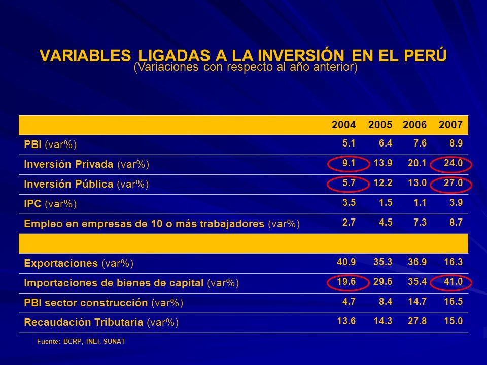 VARIABLES LIGADAS A LA INVERSIÓN EN EL PERÚ (Variaciones con respecto al año anterior) 2004200520062007 PBI (var%) 5.16.47.68.9 Inversión Privada (var