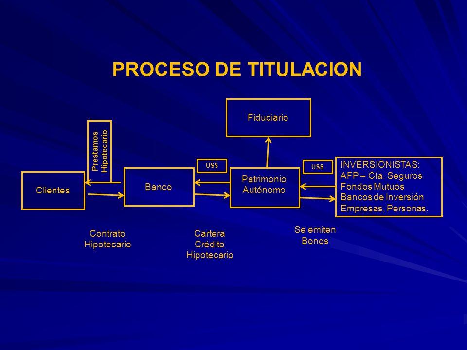 PROCESO DE TITULACION Clientes Banco Patrimonio Autónomo INVERSIONISTAS: AFP – Cía. Seguros Fondos Mutuos Bancos de Inversión Empresas, Personas. Cont