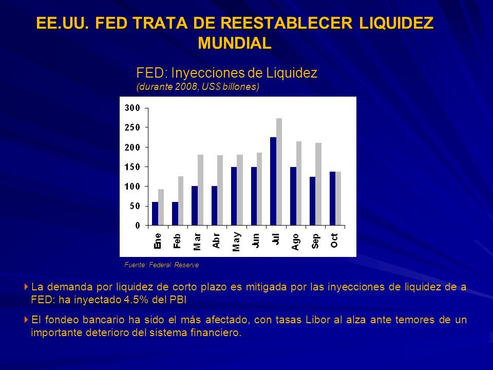 FED: Inyecciones de Liquidez (durante 2008, US$ billones) EE.UU. FED TRATA DE REESTABLECER LIQUIDEZ MUNDIAL La demanda por liquidez de corto plazo es