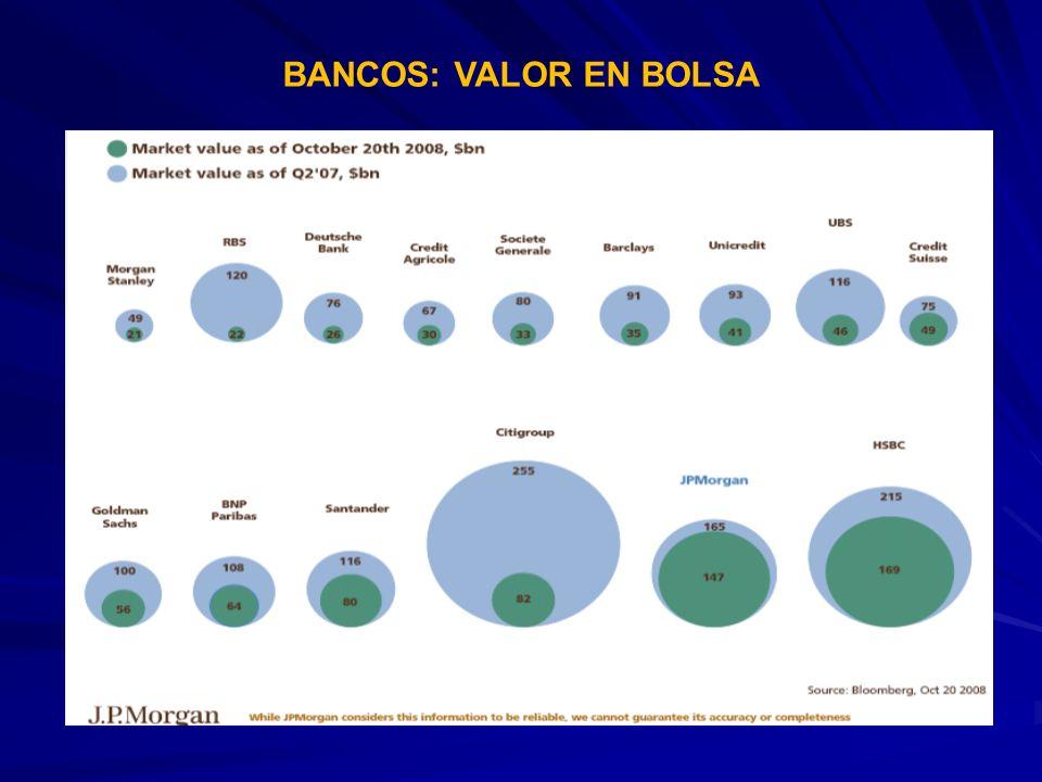 BANCOS: VALOR EN BOLSA