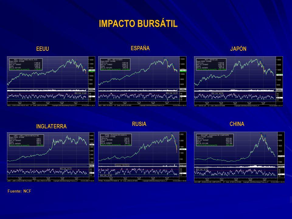 EEUU INGLATERRA ESPAÑA RUSIA JAPÓN CHINA IMPACTO BURSÁTIL Fuente: NCF
