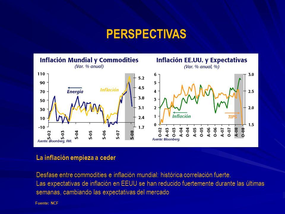PERSPECTIVAS La inflación empieza a ceder Desfase entre commodities e inflación mundial: histórica correlación fuerte. Las expectativas de inflación e