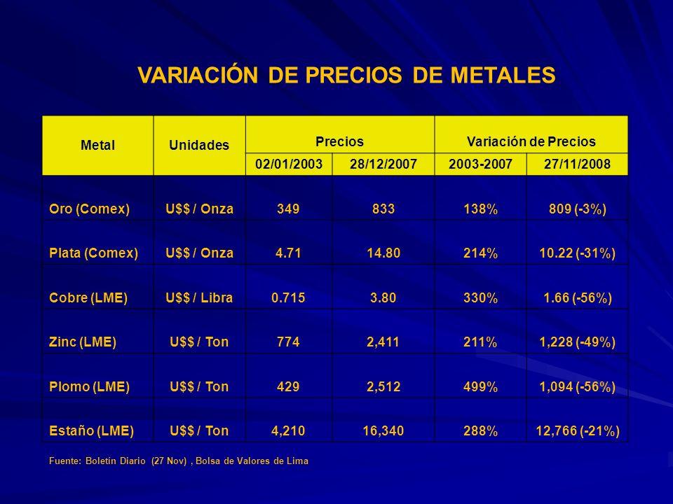 VARIACIÓN DE PRECIOS DE METALES MetalUnidades PreciosVariación de Precios 02/01/200328/12/20072003-200727/11/2008 Oro (Comex)U$$ / Onza349833138%809 (