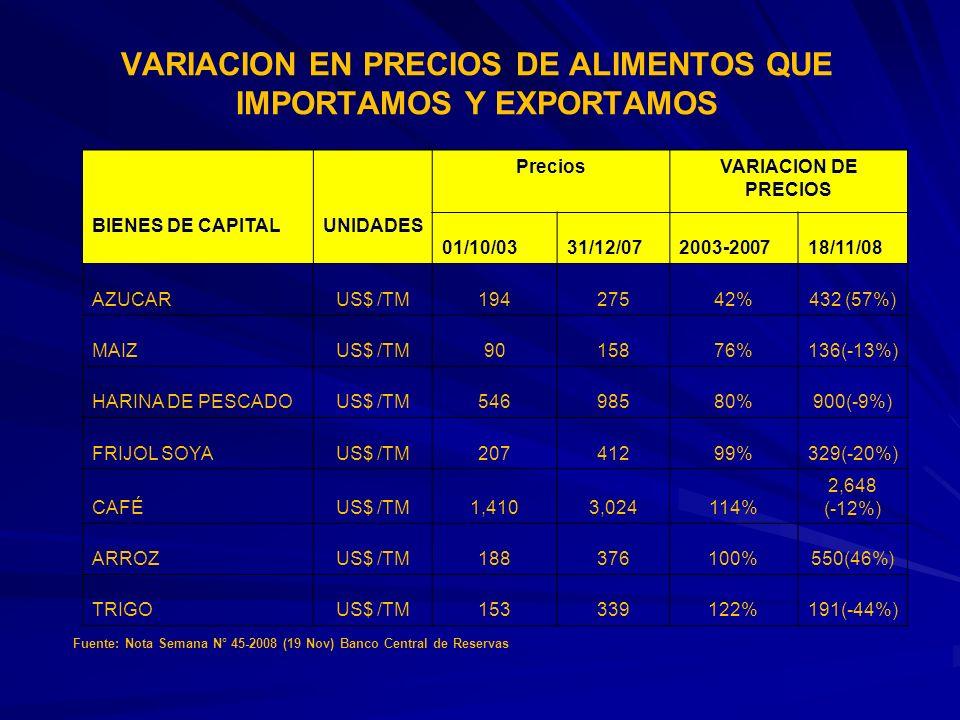 VARIACION EN PRECIOS DE ALIMENTOS QUE IMPORTAMOS Y EXPORTAMOS BIENES DE CAPITAL UNIDADES PreciosVARIACION DE PRECIOS 01/10/0331/12/072003-200718/11/08