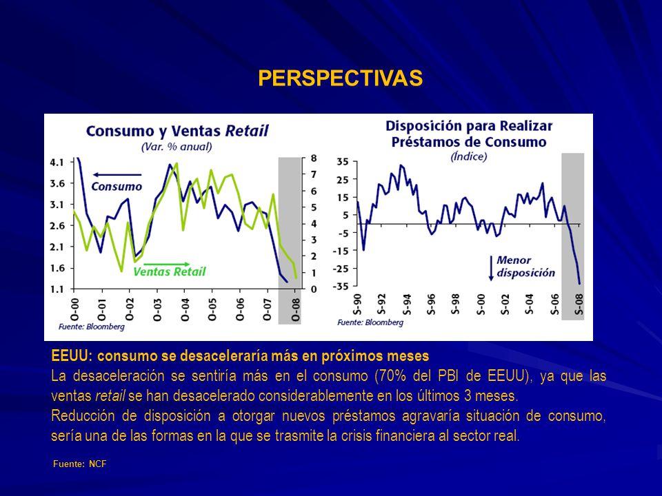 PERSPECTIVAS EEUU: consumo se desaceleraría más en próximos meses La desaceleración se sentiría más en el consumo (70% del PBI de EEUU), ya que las ve