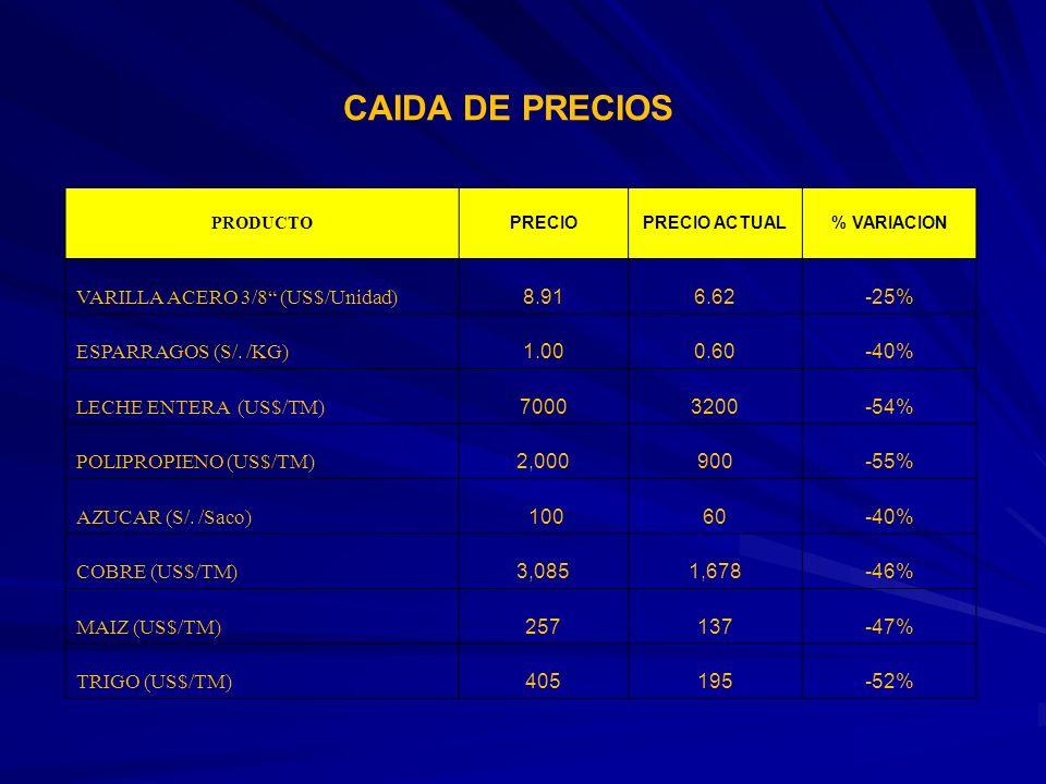 CAIDA DE PRECIOS PRODUCTO PRECIOPRECIO ACTUAL% VARIACION VARILLA ACERO 3/8 (US$/Unidad) 8.916.62-25% ESPARRAGOS (S/. /KG) 1.000.60-40% LECHE ENTERA (U