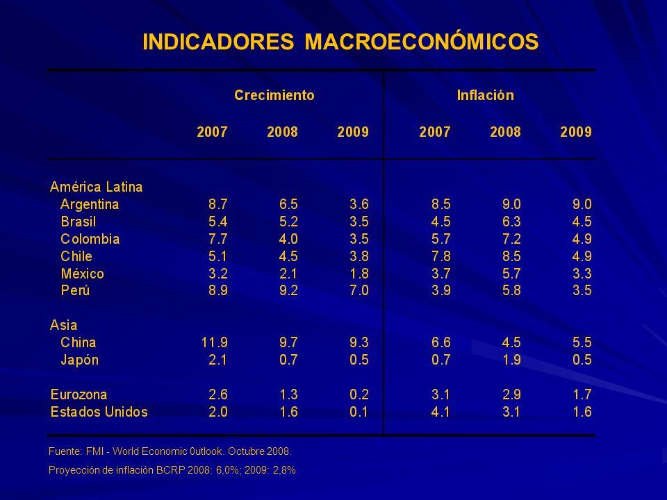 Fuente: FMI - World Economic 0utlook. Octubre 2008. Proyección de inflación BCRP 2008: 6,0%; 2009: 2,8% INDICADORES MACROECONÓMICOS