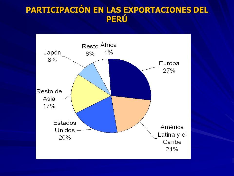 PARTICIPACIÓN EN LAS EXPORTACIONES DEL PERÚ