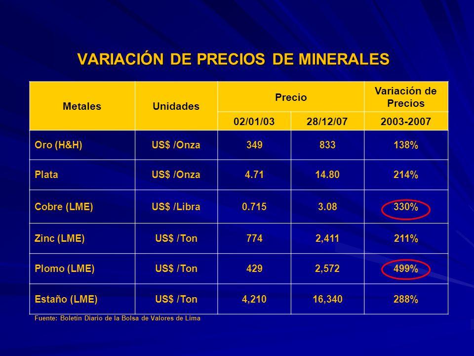 VARIACIÓN DE PRECIOS DE MINERALES MetalesUnidades Precio Variación de Precios 02/01/0328/12/072003-2007 Oro (H&H)US$ /Onza349833138% PlataUS$ /Onza4.7