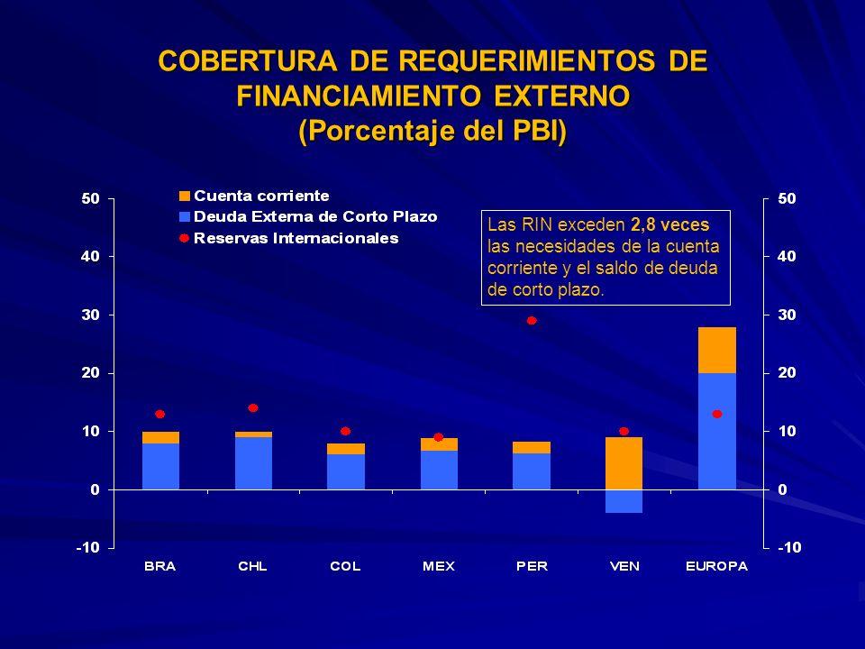 COBERTURA DE REQUERIMIENTOS DE FINANCIAMIENTO EXTERNO (Porcentaje del PBI) Las RIN exceden 2,8 veces las necesidades de la cuenta corriente y el saldo