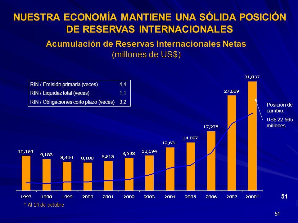51 * Al 14 de octubre Acumulación de Reservas Internacionales Netas (millones de US$) Posición de cambio: US$ 22 565 millones NUESTRA ECONOMÍA MANTIEN