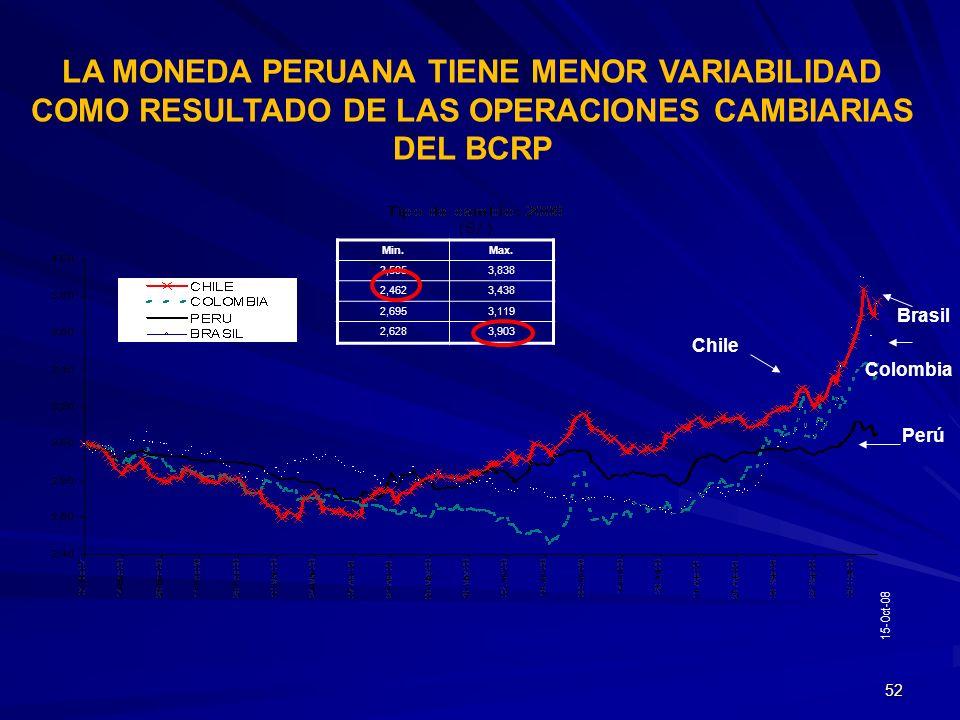 52 LA MONEDA PERUANA TIENE MENOR VARIABILIDAD COMO RESULTADO DE LAS OPERACIONES CAMBIARIAS DEL BCRP Min.Max. 2,5953,838 2,4623,438 2,6953,119 2,6283,9