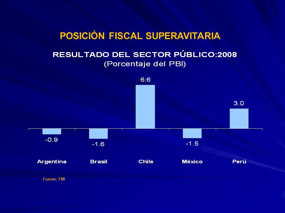 54 SENSIBILIDAD DEL INGRESO FISCAL A LOS PRECIOS DE LAS MATERIAS PRIMAS (Porcentaje del PBI) Efecto de una caída de 35% en las cotizaciones de los commodities Fuente: FMI