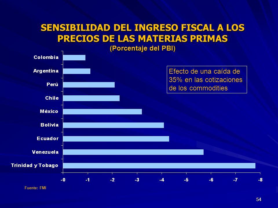 54 SENSIBILIDAD DEL INGRESO FISCAL A LOS PRECIOS DE LAS MATERIAS PRIMAS (Porcentaje del PBI) Efecto de una caída de 35% en las cotizaciones de los com
