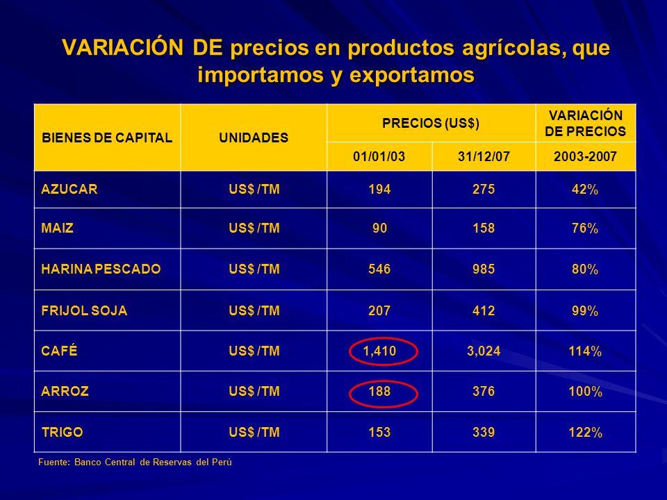 VARIACIÓN DE precios en productos agrícolas, que importamos y exportamos BIENES DE CAPITALUNIDADES PRECIOS (US$) VARIACIÓN DE PRECIOS 01/01/0331/12/07
