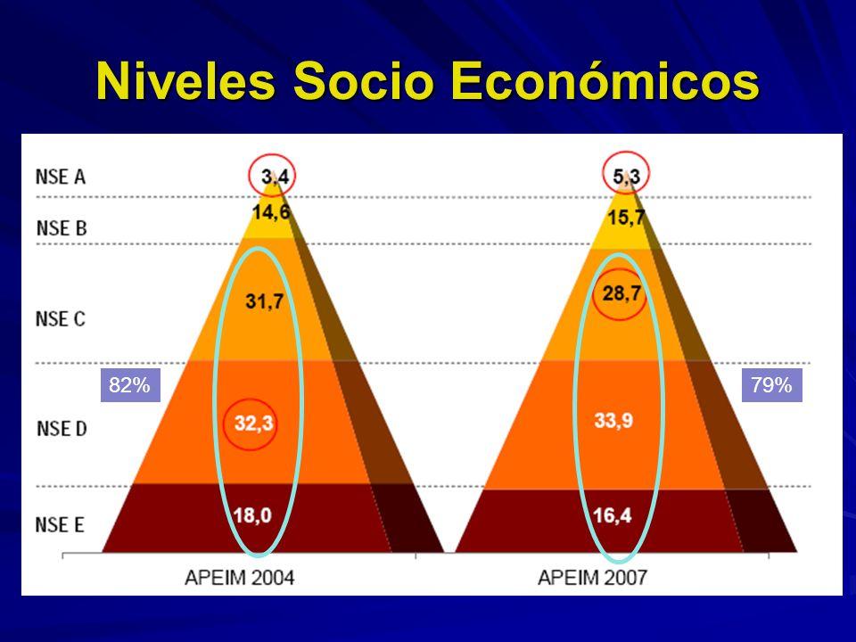 Niveles Socio Económicos 79%82%