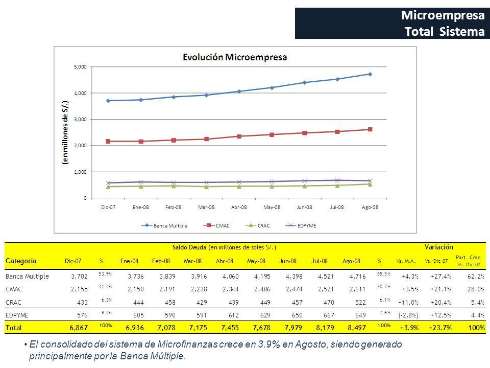 Microempresa Total Sistema El consolidado del sistema de Microfinanzas crece en 3.9% en Agosto, siendo generado principalmente por la Banca Múltiple.