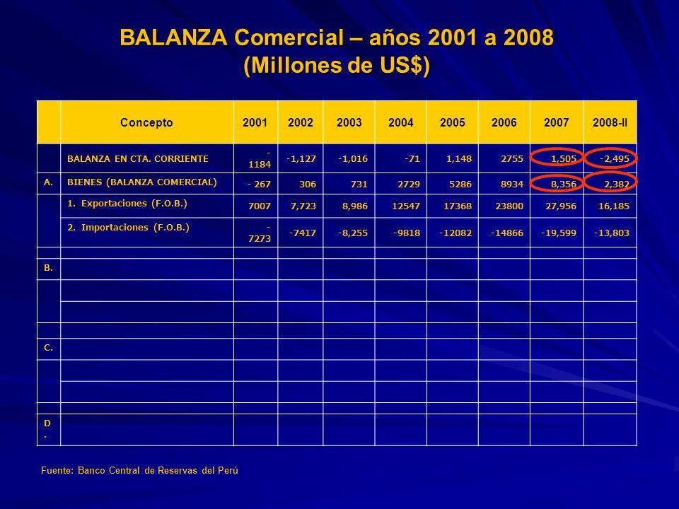 Concepto20012002200320042005200620072008-II BALANZA EN CTA. CORRIENTE - 1184 -1,127-1,016-711,14827551,505-2,495 A.BIENES (BALANZA COMERCIAL) - 267306