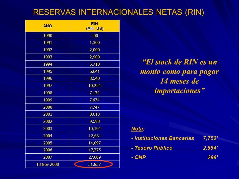 Política: El gobierno continuara con una política de tipo de cambio flexible con intervenciones del BCR orientadas A moderar fluctuaciones temporales en el tipo de cambio Proyecciones 2009: Inflación: 0.0% y -2.0% Devaluación: 5.0% y -10.0% AÑOINFLACIÓNDEVALUACIÓN 19907650%4597% 1991139%88% 199257%61% 199340%31% 199415%15% 199510%9% 199612%11% 19977%5% 19986%15% 19994%11% 20004%1% 2001-0.13%-2% 20021.52%2% 20032.48%-1.2% 20043.19%-5.5% 20051.49%4.2% 20061.14%-6.39% 20073.90% -7.00% -7.00% 2008/Ago.5.94%3.57% INFLACION Y DEVALUACION