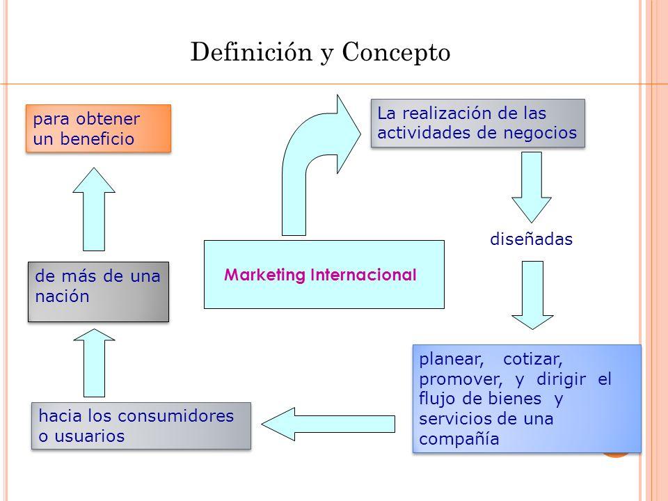 Mapa del Marketing Internacional