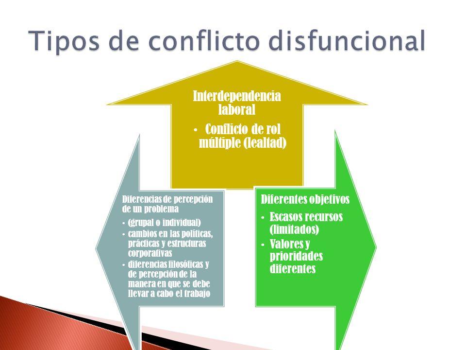 Interdependencia laboral Conflicto de rol múltiple (lealtad) Diferentes objetivos Escasos recursos (limitados) Valores y prioridades diferentes Difere