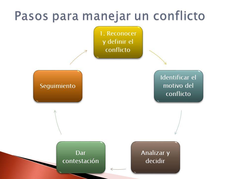 1. Reconocer y definir el conflicto Identificar el motivo del conflicto Analizar y decidir Dar contestación Seguimiento