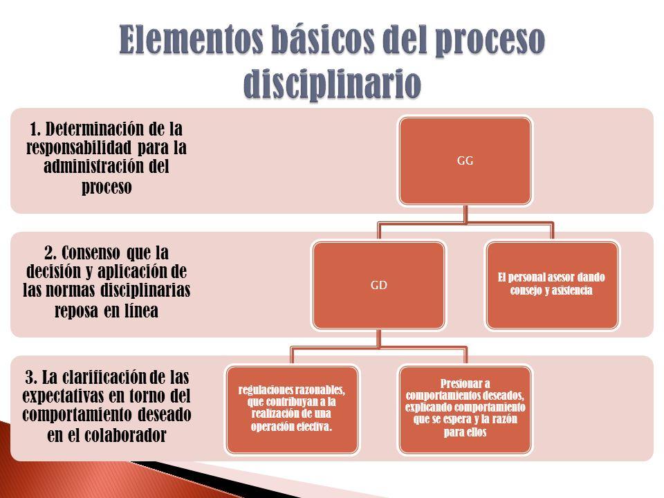 3. La clarificación de las expectativas en torno del comportamiento deseado en el colaborador 2. Consenso que la decisión y aplicación de las normas d
