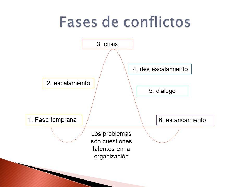 1. Fase temprana 3. crisis 2. escalamiento 5. dialogo 6. estancamiento Los problemas son cuestiones latentes en la organización 4. des escalamiento