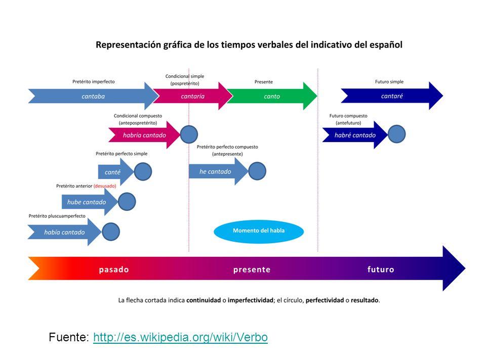 Fuente: http://es.wikipedia.org/wiki/Verbohttp://es.wikipedia.org/wiki/Verbo