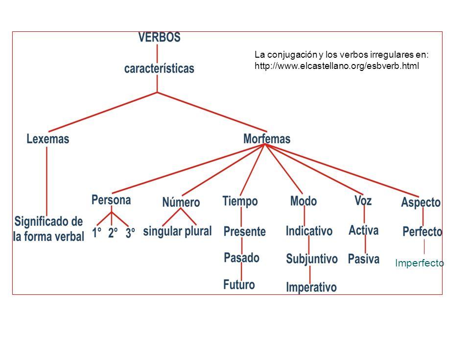 La conjugación y los verbos irregulares en: http://www.elcastellano.org/esbverb.html Imperfecto