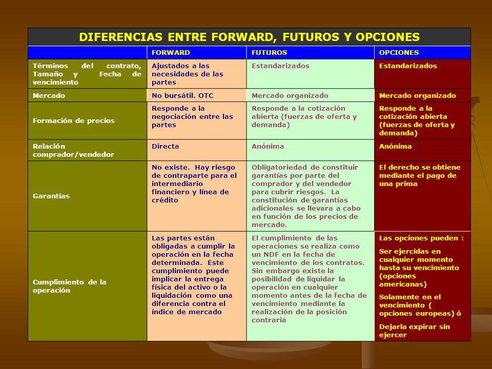 DIFERENCIAS ENTRE FORWARD, FUTUROS Y OPCIONES FORWARDFUTUROSOPCIONES Términos del contrato, Tamaño y Fecha de vencimiento Ajustados a las necesidades
